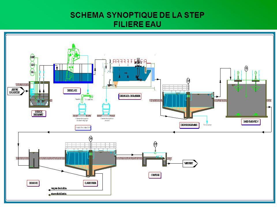 SCHEMA SYNOPTIQUE DE LA STEP