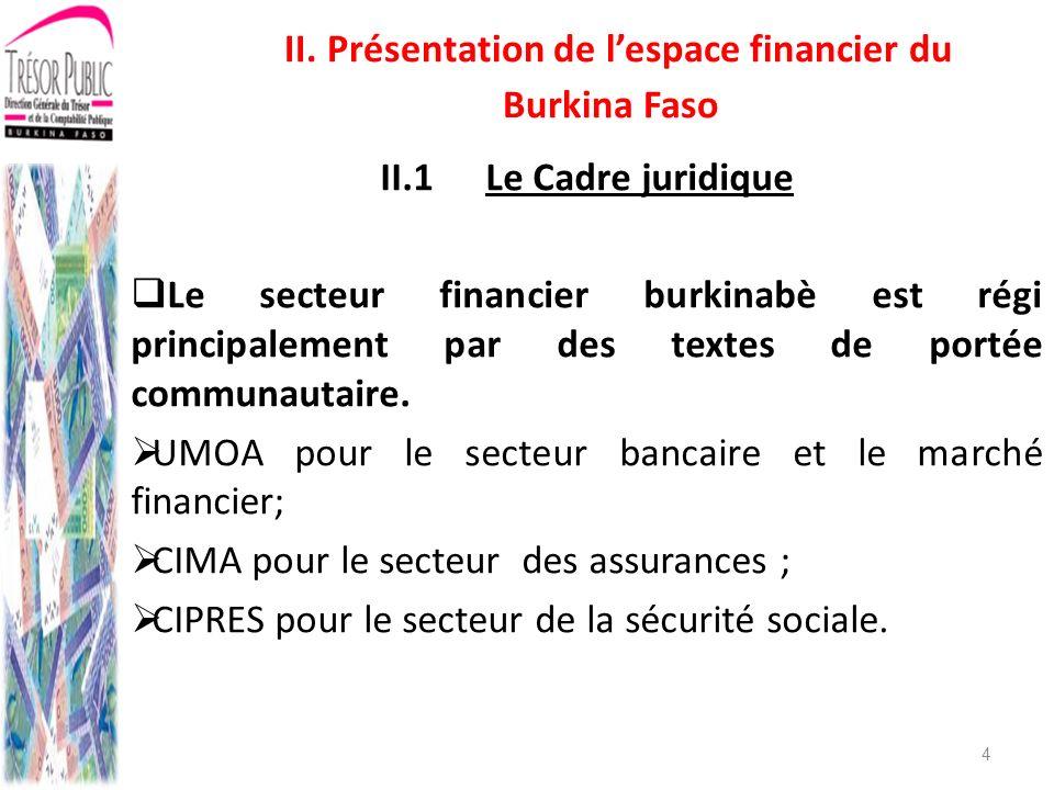 II. Présentation de l'espace financier du Burkina Faso