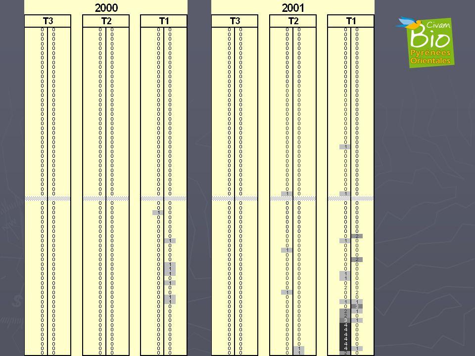 En 2000 présence des premières galles sur 8 pieds du T1N