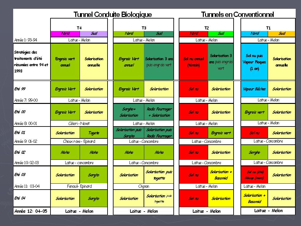 Différents traitements sont appliqués durant l'été, la parcelle élémentaire est le demi tunnel