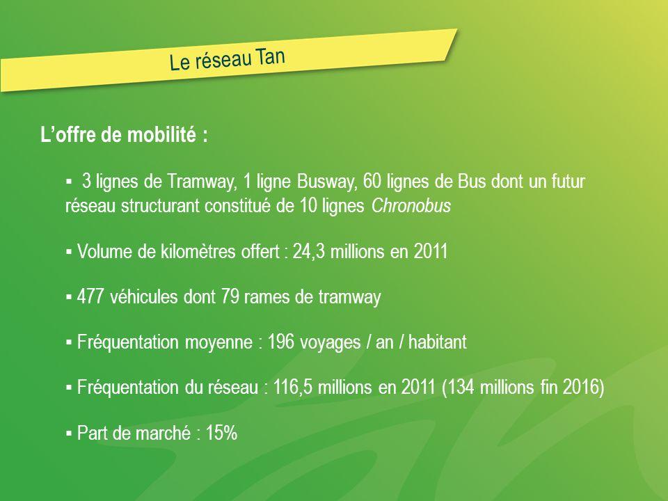 Le réseau Tan L'offre de mobilité :