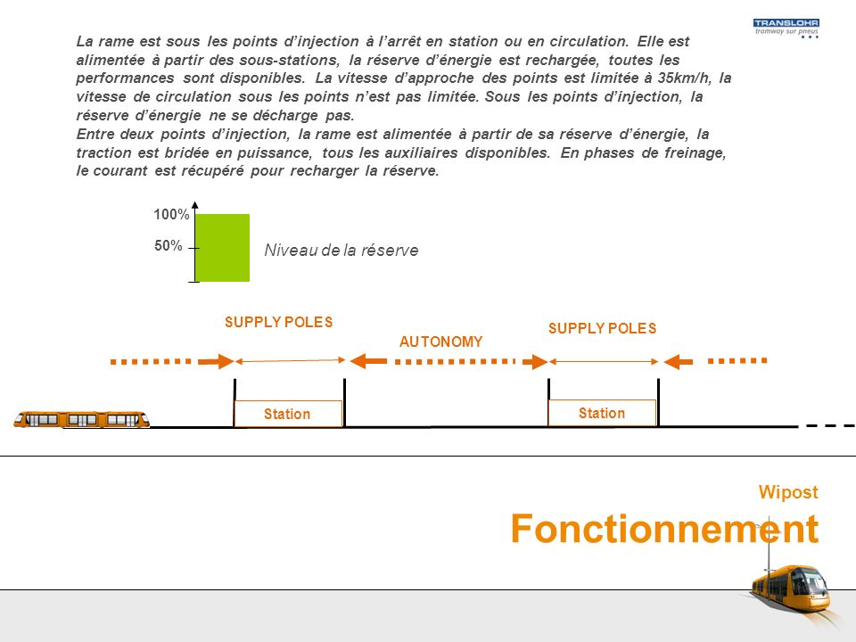 Wipost Fonctionnement