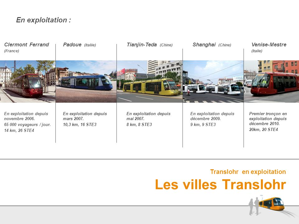 En exploitation : Translohr en exploitation Les villes Translohr