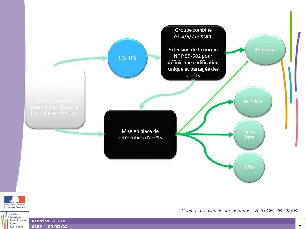 CN 03 Groupe combiné GT 4/6/7 et SNCF