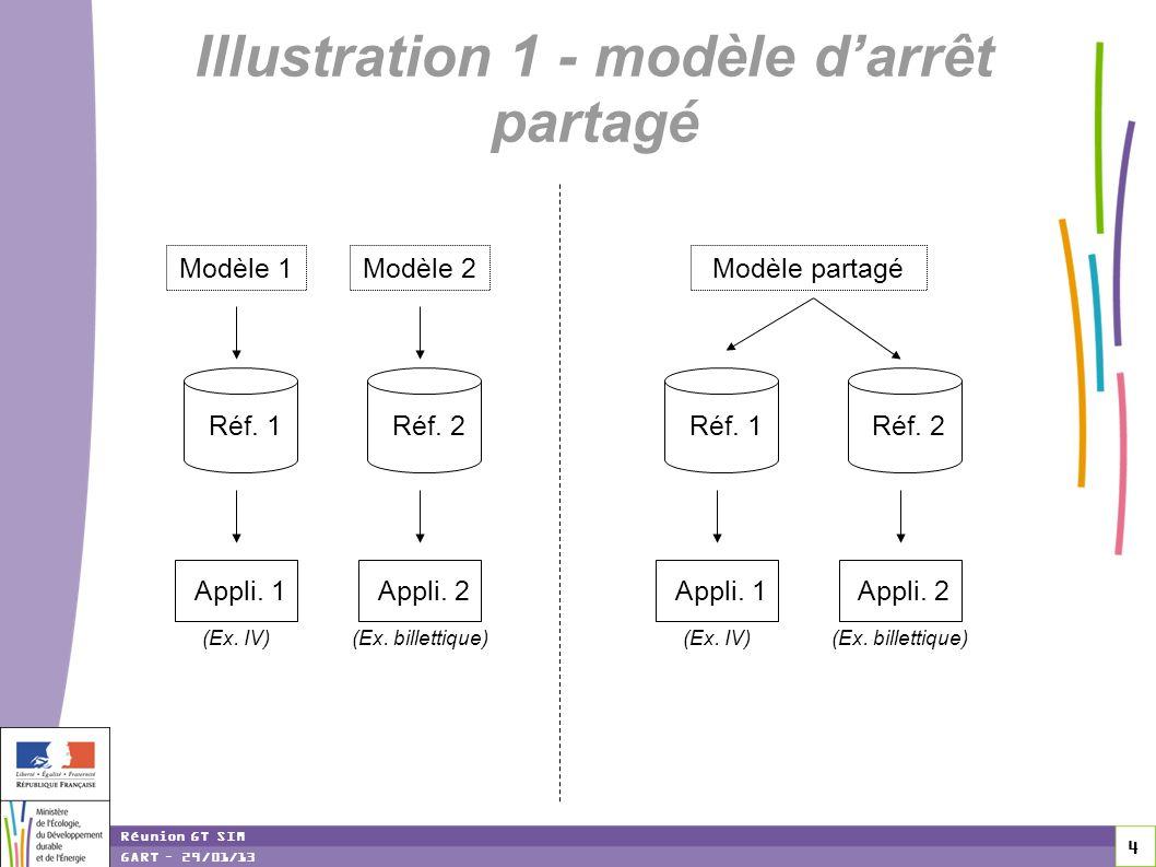 Illustration 1 - modèle d'arrêt partagé