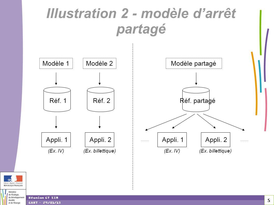 Illustration 2 - modèle d'arrêt partagé