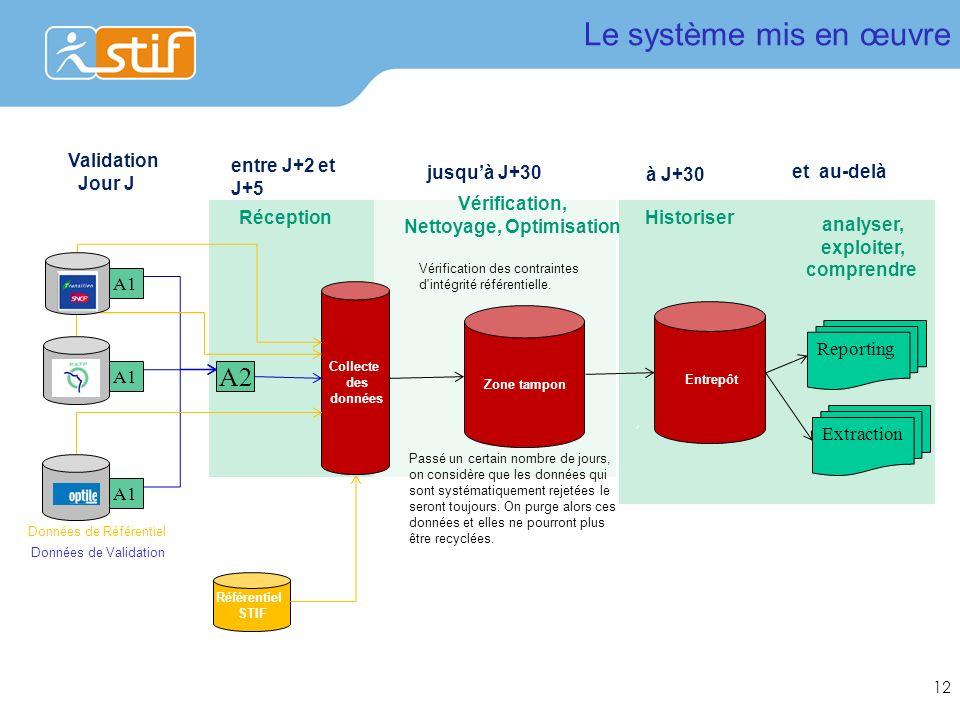 Nettoyage, Optimisation analyser, exploiter, comprendre