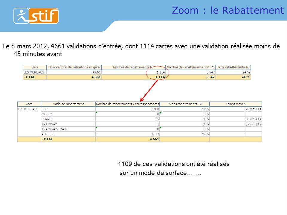Zoom : le Rabattement Le 8 mars 2012, 4661 validations d'entrée, dont 1114 cartes avec une validation réalisée moins de 45 minutes avant.