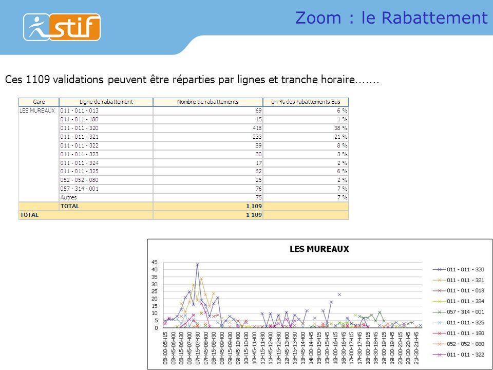 Zoom : le Rabattement Ces 1109 validations peuvent être réparties par lignes et tranche horaire…….
