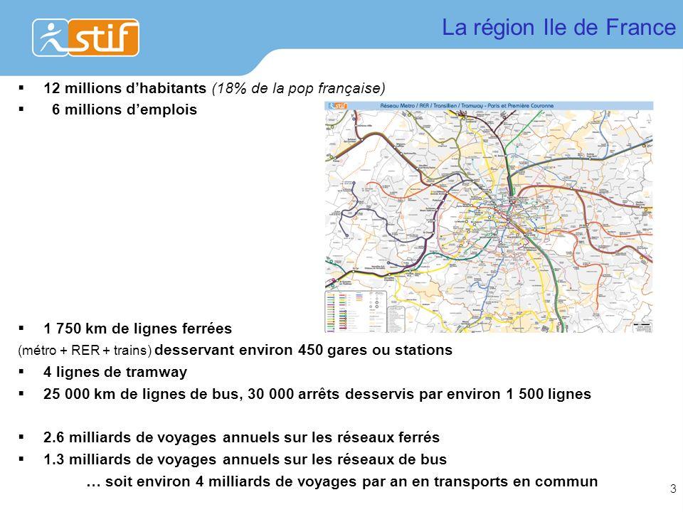 La région Ile de France 12 millions d'habitants (18% de la pop française) 6 millions d'emplois. 1 750 km de lignes ferrées.