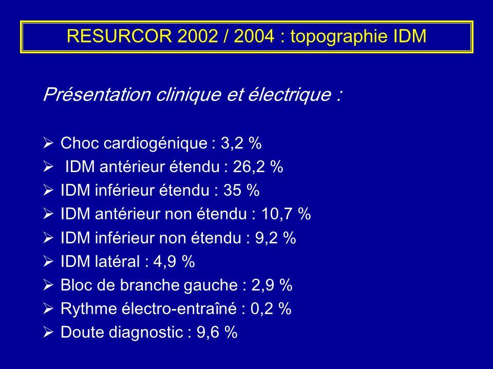 RESURCOR 2002 / 2004 : topographie IDM