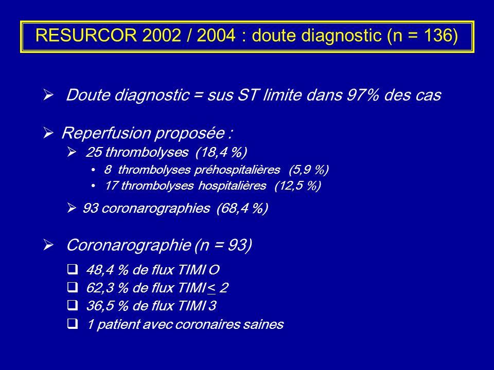 RESURCOR 2002 / 2004 : doute diagnostic (n = 136)