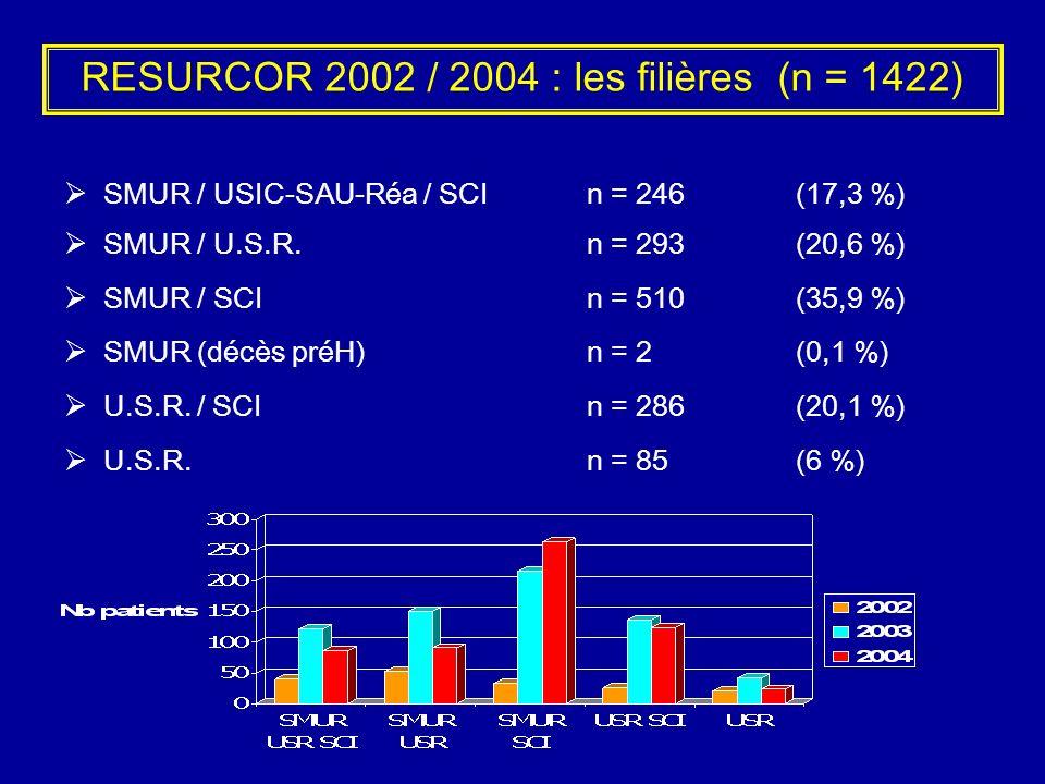 RESURCOR 2002 / 2004 : les filières (n = 1422)