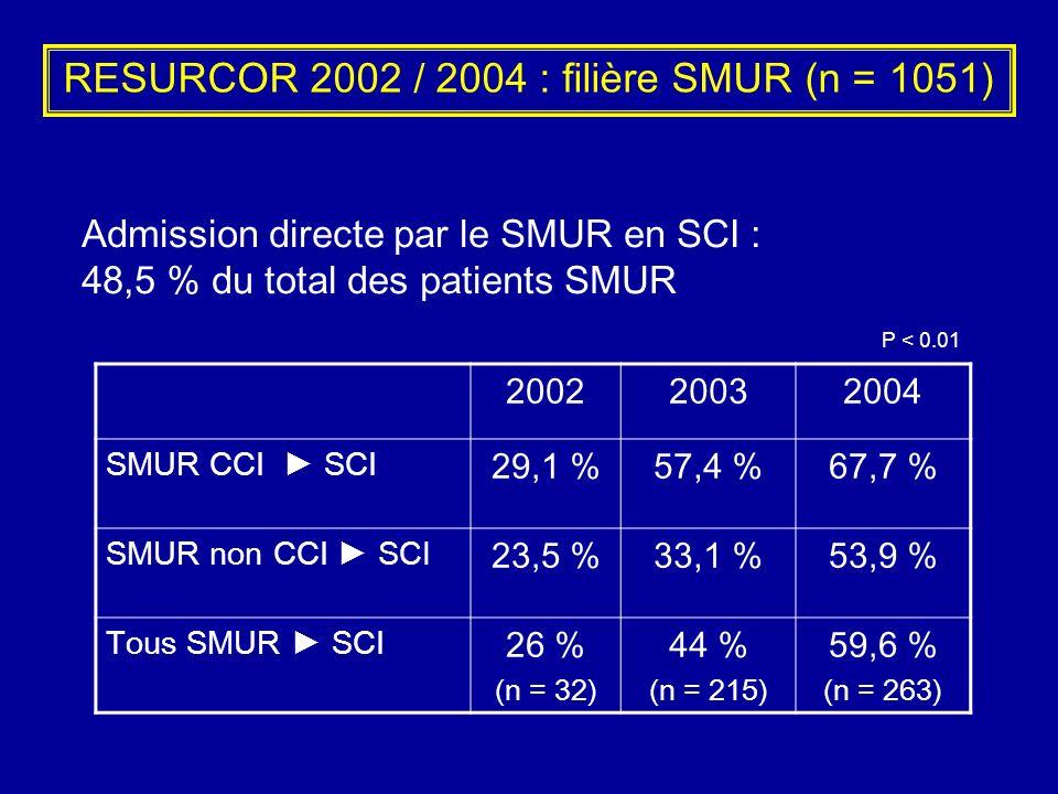 RESURCOR 2002 / 2004 : filière SMUR (n = 1051)