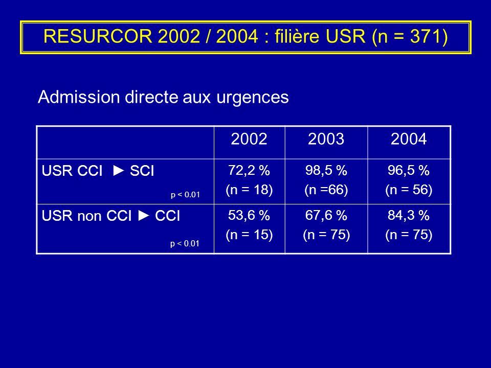 RESURCOR 2002 / 2004 : filière USR (n = 371)