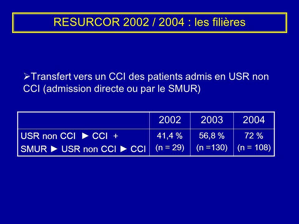 RESURCOR 2002 / 2004 : les filières