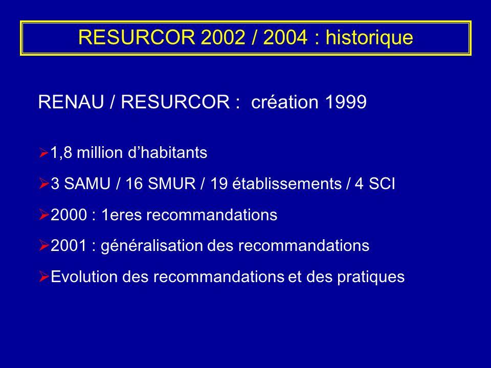 RESURCOR 2002 / 2004 : historique