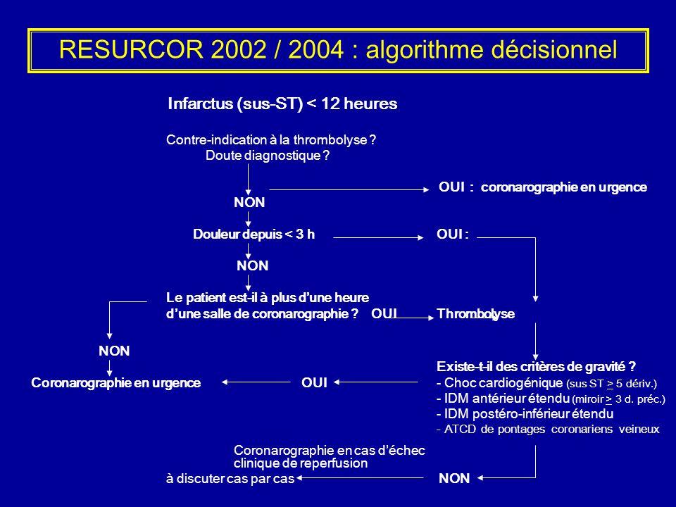 RESURCOR 2002 / 2004 : algorithme décisionnel