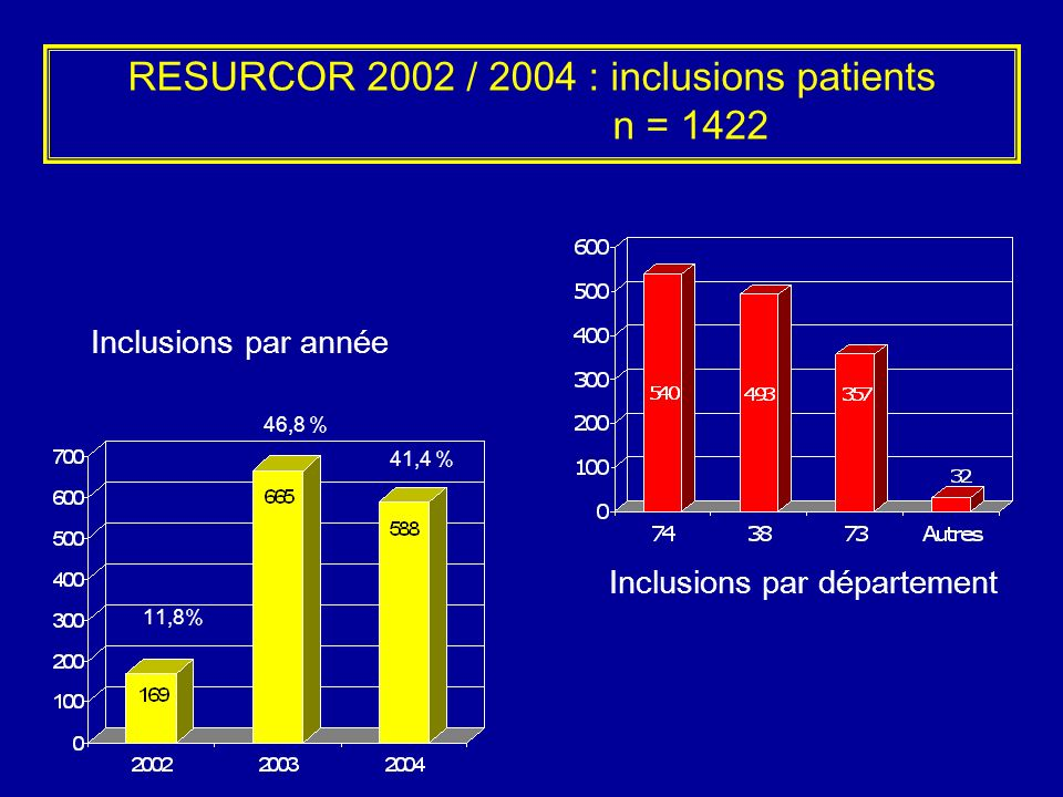 RESURCOR 2002 / 2004 : inclusions patients