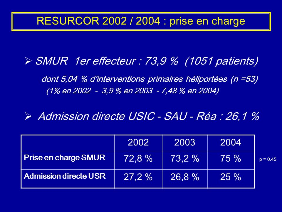 RESURCOR 2002 / 2004 : prise en charge