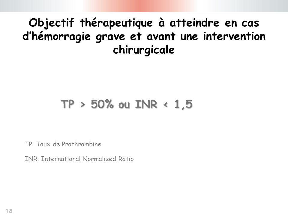 Objectif thérapeutique à atteindre en cas d'hémorragie grave et avant une intervention chirurgicale