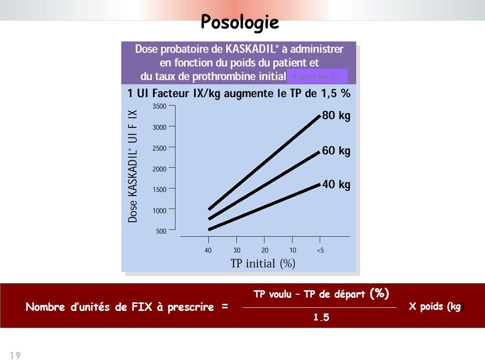 TP voulu – TP de départ (%) Nombre d'unités de FIX à prescrire =