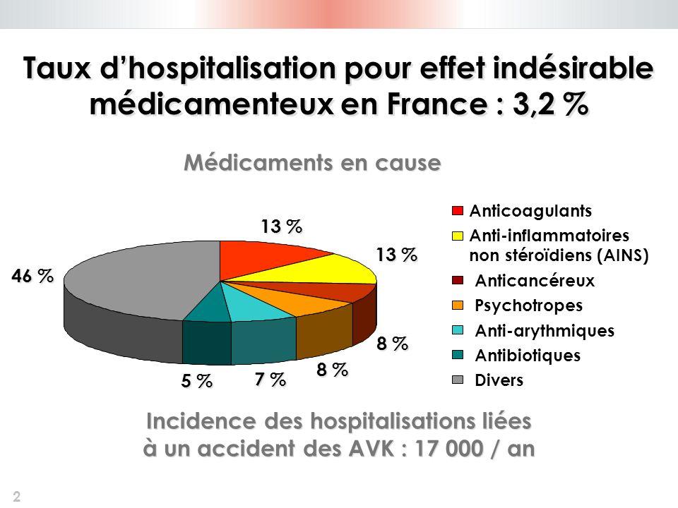Taux d'hospitalisation pour effet indésirable médicamenteux en France : 3,2 %