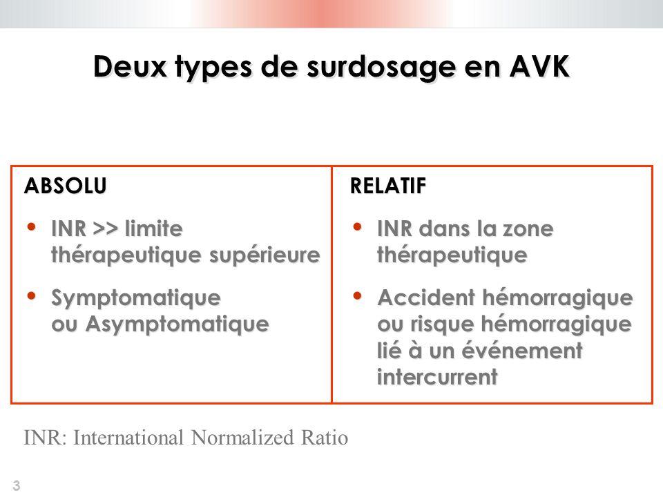 Deux types de surdosage en AVK