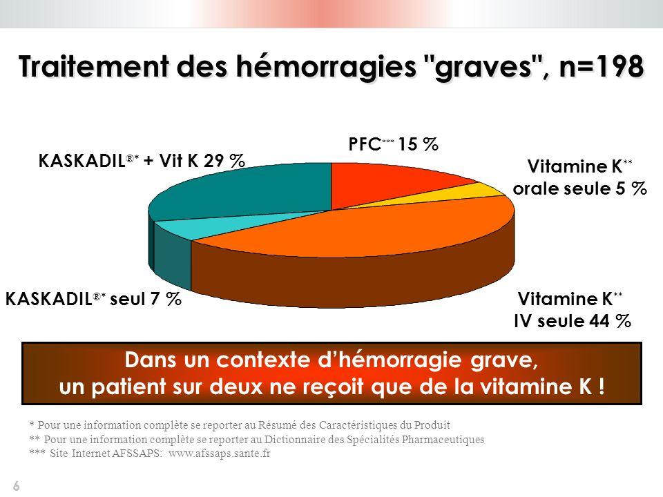 Traitement des hémorragies graves , n=198
