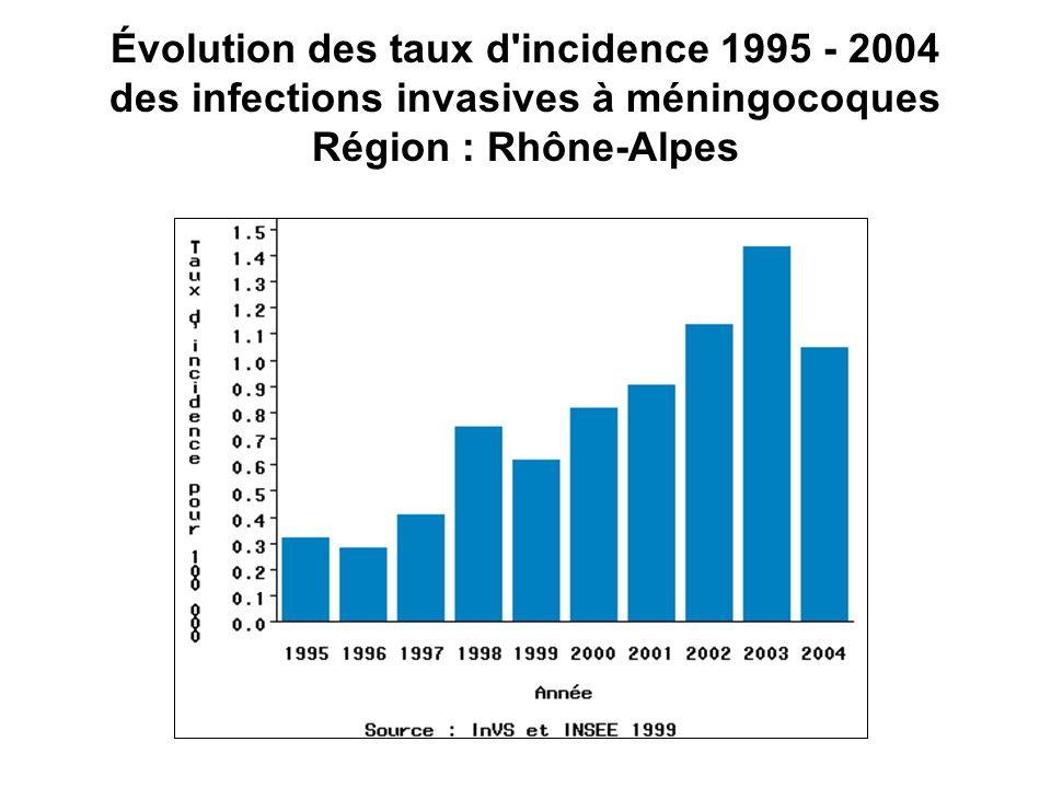 Évolution des taux d incidence 1995 - 2004