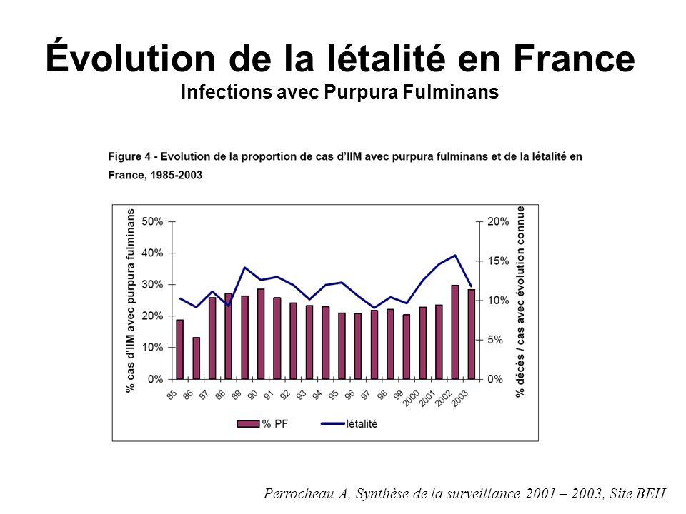 Évolution de la létalité en France Infections avec Purpura Fulminans