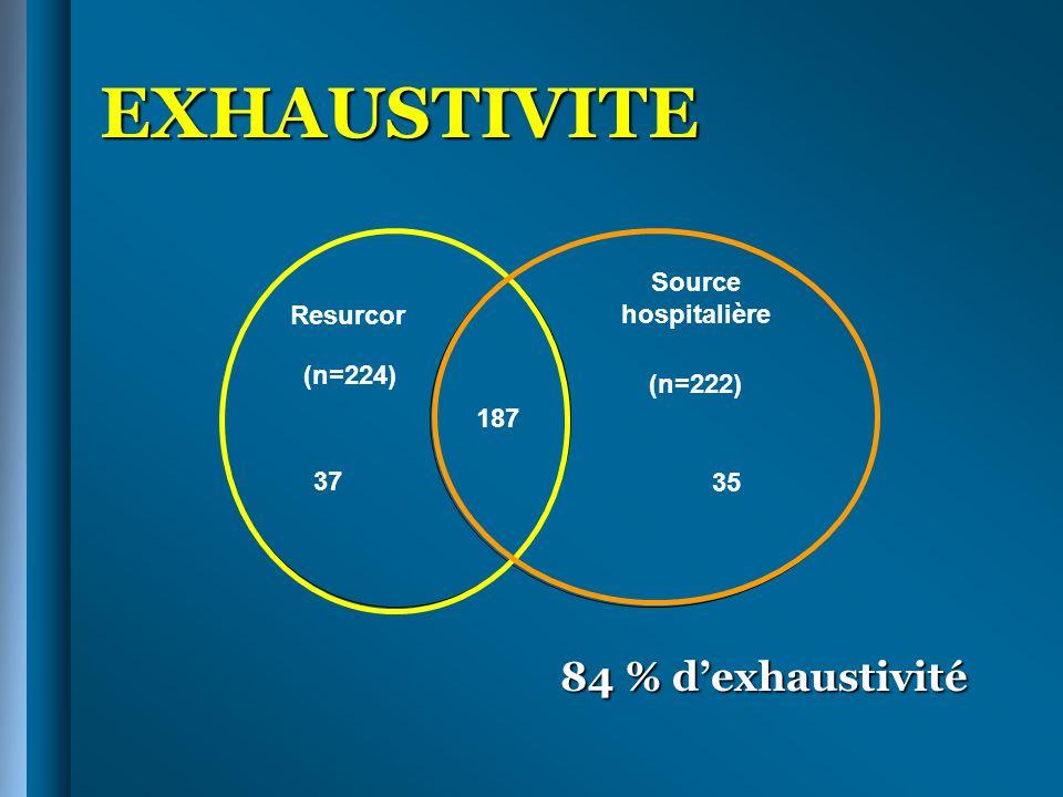 EXHAUSTIVITE 84 % d'exhaustivité Resurcor (n=224) Source hospitalière