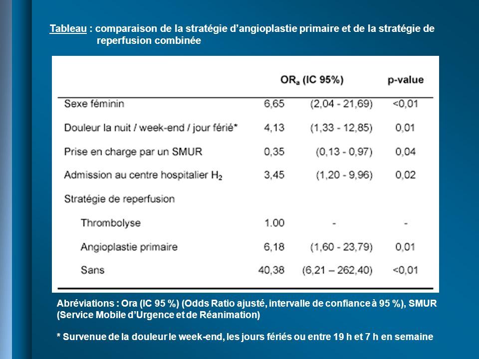 Tableau : comparaison de la stratégie d'angioplastie primaire et de la stratégie de
