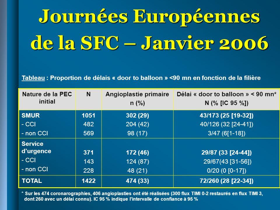 Journées Européennes de la SFC – Janvier 2006