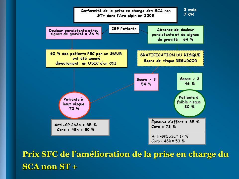 Prix SFC de l'amélioration de la prise en charge du SCA non ST +
