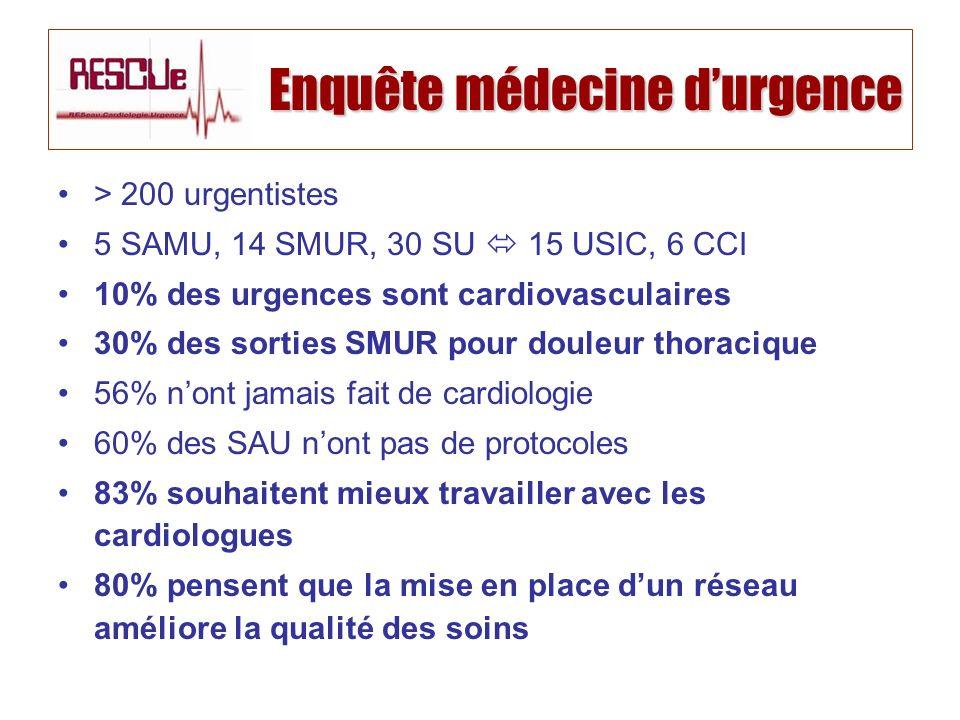 Enquête médecine d'urgence