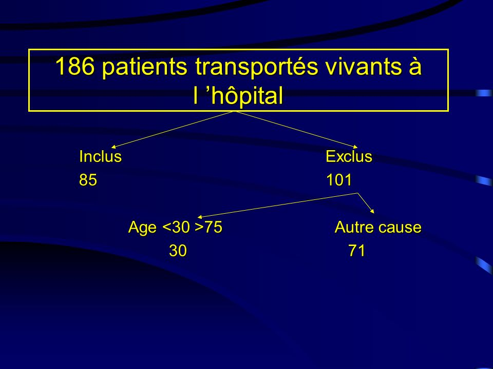 186 patients transportés vivants à l 'hôpital