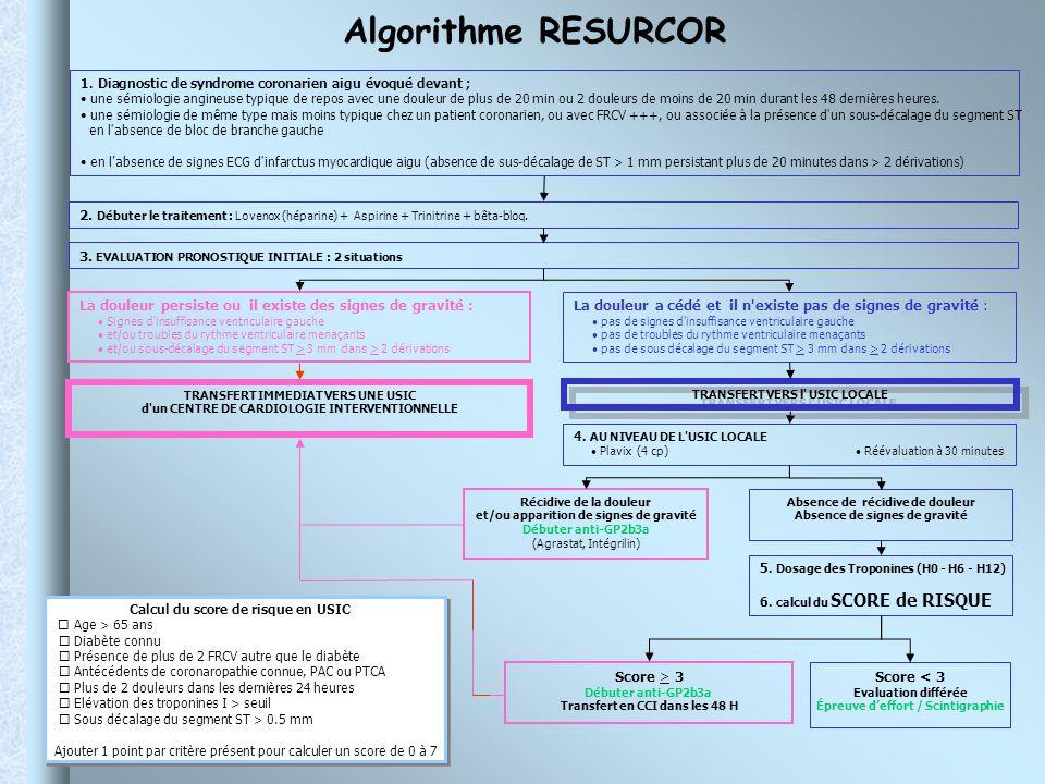Algorithme RESURCOR