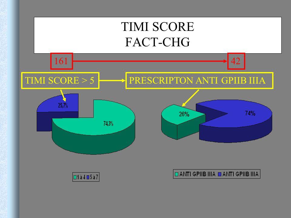 TIMI SCORE FACT-CHG 161 42 TIMI SCORE > 5