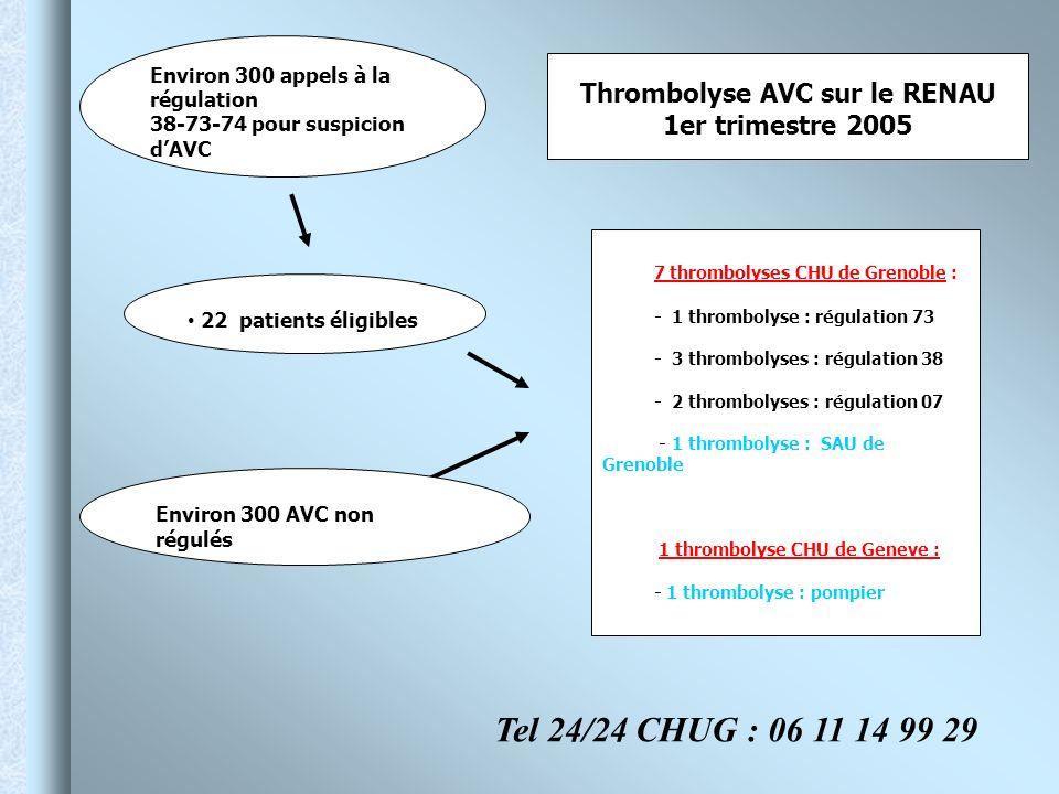 Thrombolyse AVC sur le RENAU 1er trimestre 2005