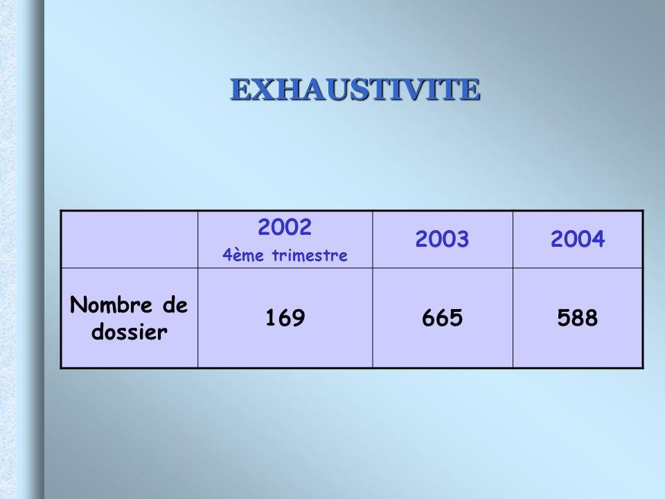 EXHAUSTIVITE 2002 2003 2004 Nombre de dossier 169 665 588