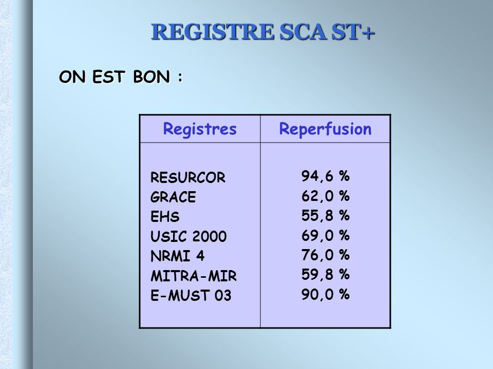 REGISTRE SCA ST+ ON EST BON : Registres Reperfusion RESURCOR 94,6 %