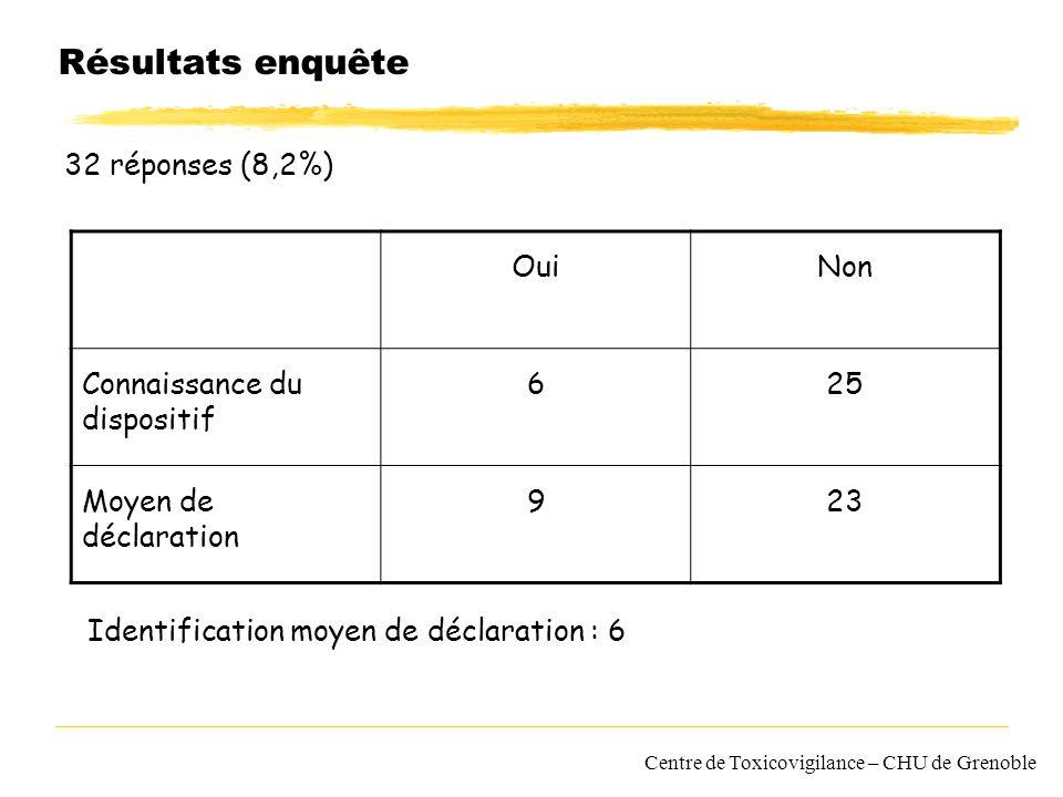 Résultats enquête 32 réponses (8,2%) Oui Non