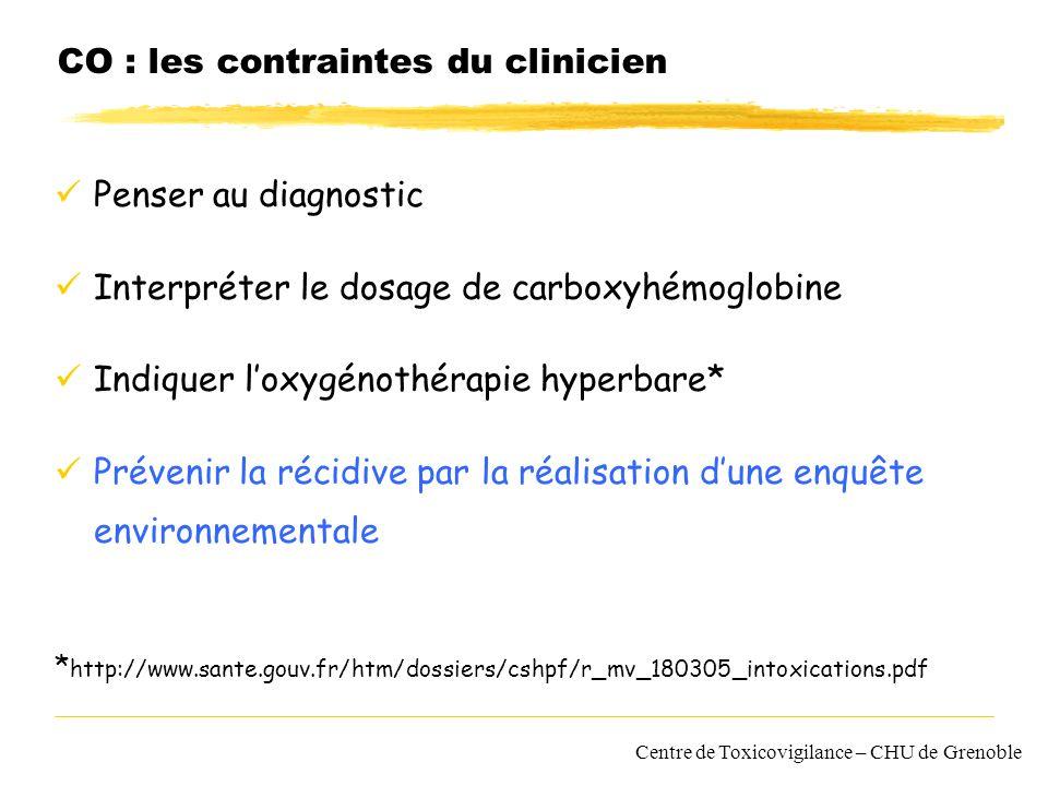 CO : les contraintes du clinicien