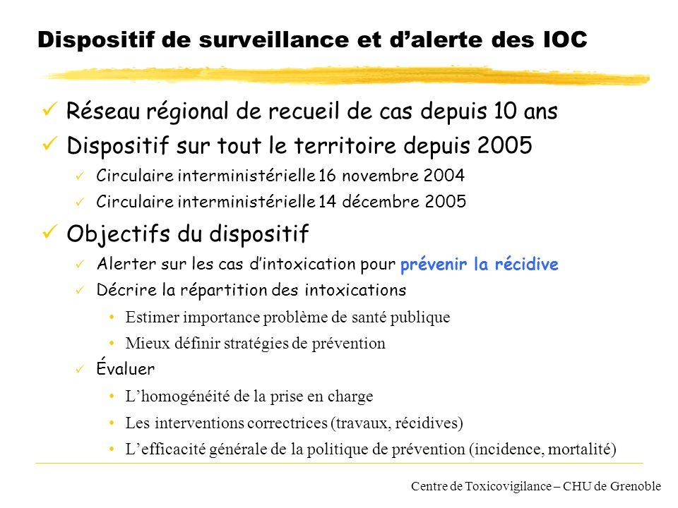 Dispositif de surveillance et d'alerte des IOC