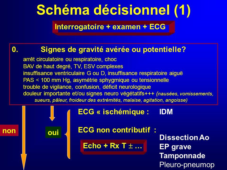 Schéma décisionnel (1) Interrogatoire + examen + ECG