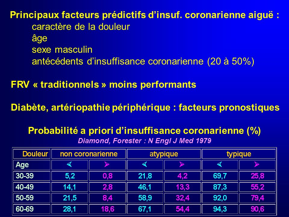 Principaux facteurs prédictifs d'insuf. coronarienne aiguë :