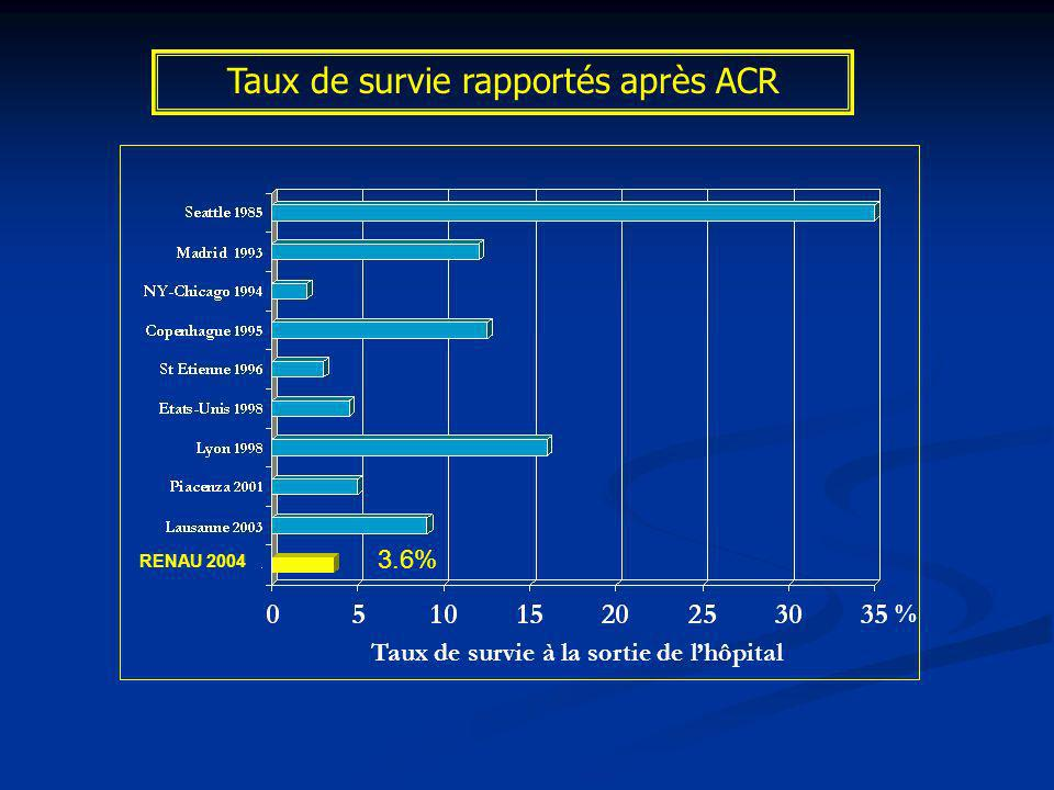 Taux de survie rapportés après ACR