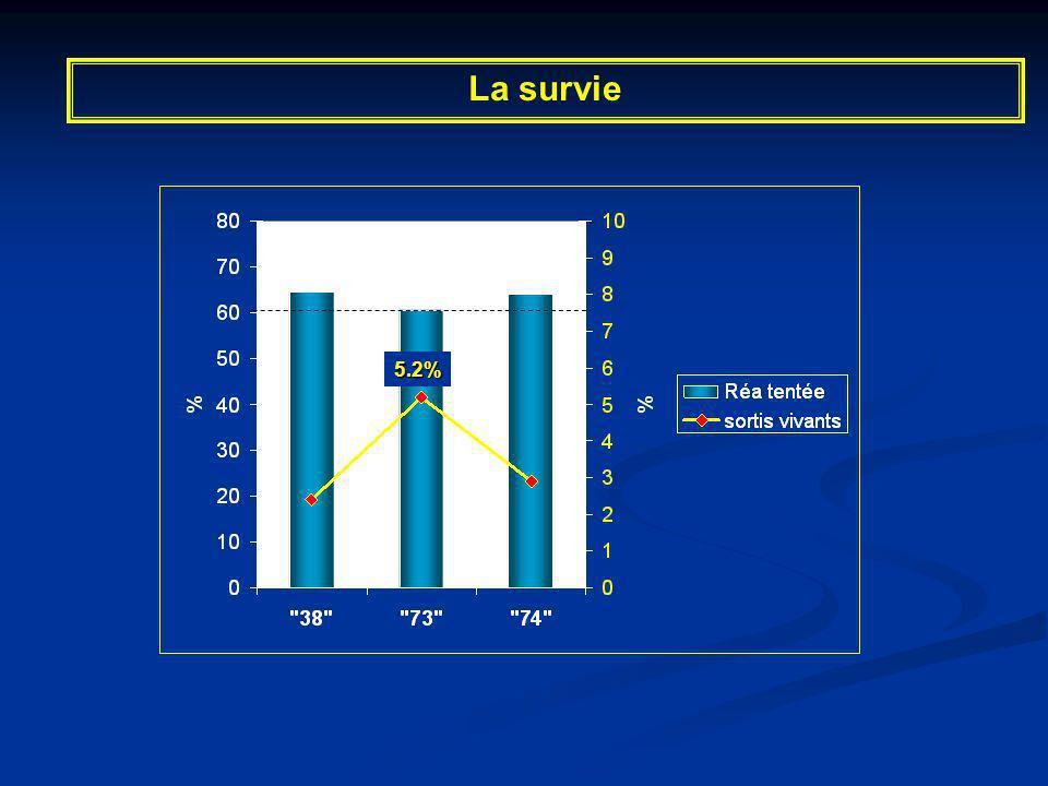 La survie 5.2% Moins de DSA Des délais d'arrivée + longs