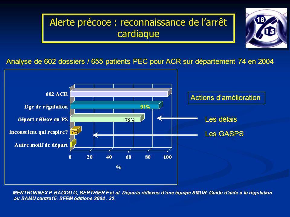 Alerte précoce : reconnaissance de l'arrêt cardiaque